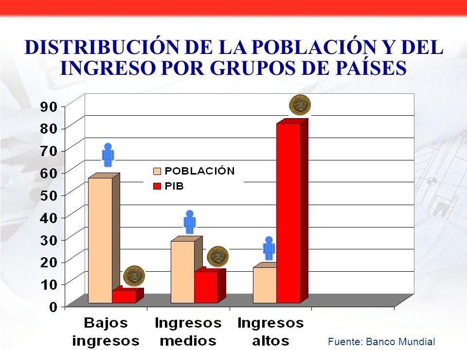 Fuente: Banco Mundial DISTRIBUCIÓN DE LA POBLACIÓN Y DEL INGRESO POR GRUPOS DE PAÍSES