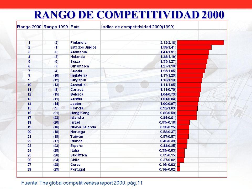 Fuente: The global competitiveness report 2000, pág.11 RANGO DE COMPETITIVIDAD 2000
