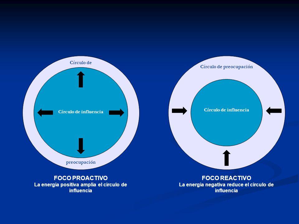 Círculo de influencia Círculo de preocupación FOCO PROACTIVO La energía positiva amplía el círculo de influencia Círculo de influencia Círculo de preo