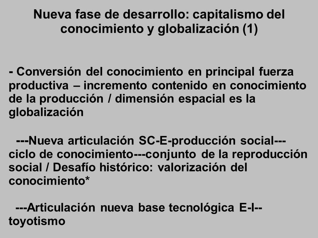 Nueva fase de desarrollo: capitalismo del conocimiento y globalización (1) - Conversión del conocimiento en principal fuerza productiva – incremento contenido en conocimiento de la producción / dimensión espacial es la globalización --- Nueva articulación SC-E-producción social--- ciclo de conocimiento---conjunto de la reproducción social / Desafío histórico: valorización del conocimiento* ---Articulación nueva base tecnológica E-I-- toyotismo