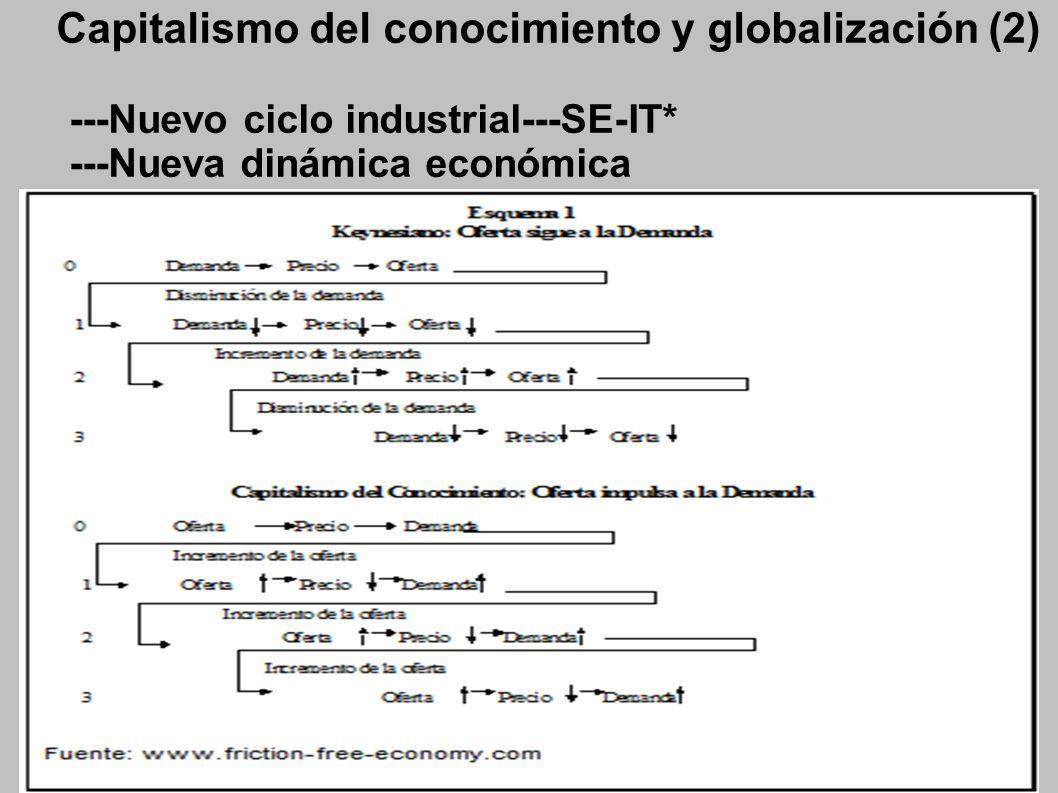Capitalismo del conocimiento y globalización (2) ---Nuevo ciclo industrial---SE-IT* ---Nueva dinámica económica