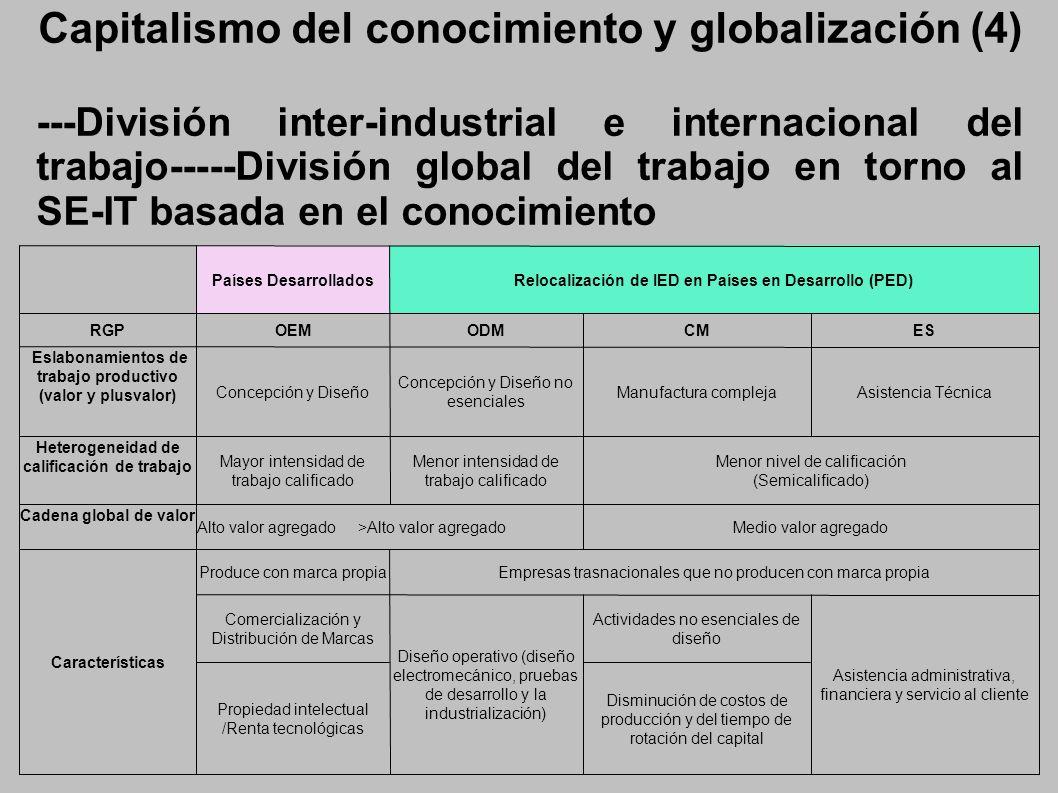 Capitalismo del conocimiento y globalización (4) ---División inter-industrial e internacional del trabajo-----División global del trabajo en torno al SE-IT basada en el conocimiento Países DesarrolladosRelocalización de IED en Países en Desarrollo (PED) RGPOEMODMCMES Eslabonamientos de trabajo productivo (valor y plusvalor) Concepción y Diseño Concepción y Diseño no esenciales Manufactura complejaAsistencia Técnica Heterogeneidad de calificación de trabajo Mayor intensidad de trabajo calificado Menor intensidad de trabajo calificado Menor nivel de calificación (Semicalificado) Cadena global de valor Alto valor agregado >Alto valor agregadoMedio valor agregado Características Produce con marca propiaEmpresas trasnacionales que no producen con marca propia Comercialización y Distribución de Marcas Diseño operativo (diseño electromecánico, pruebas de desarrollo y la industrialización) Actividades no esenciales de diseño Asistencia administrativa, financiera y servicio al cliente Propiedad intelectual /Renta tecnológicas Disminución de costos de producción y del tiempo de rotación del capital