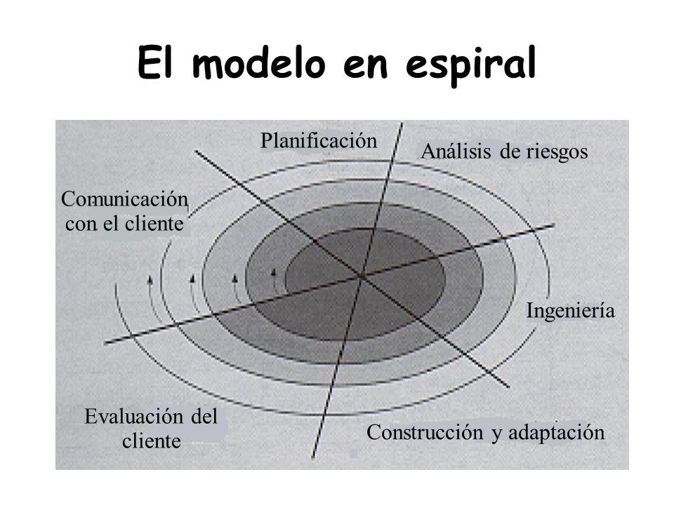 El modelo en espiral Ingeniería Construcción y adaptación Evaluación del cliente Comunicación con el cliente Planificación Análisis de riesgos