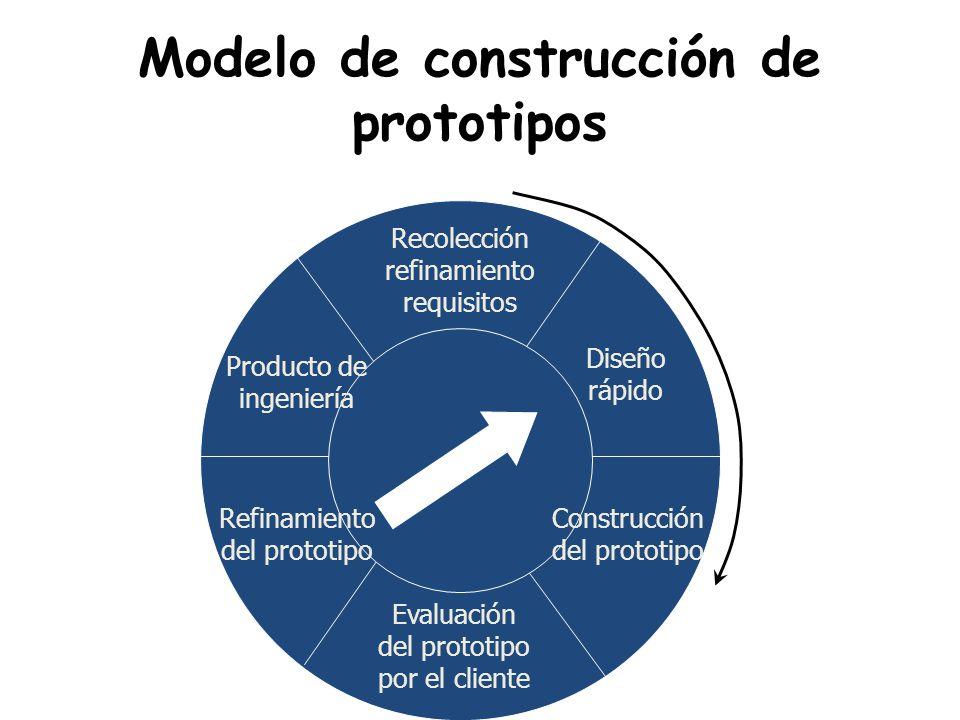 Modelo de construcción de prototipos Recolección refinamiento requisitos Diseño rápido Construcción del prototipo Evaluación del prototipo por el cliente Refinamiento del prototipo Producto de ingeniería