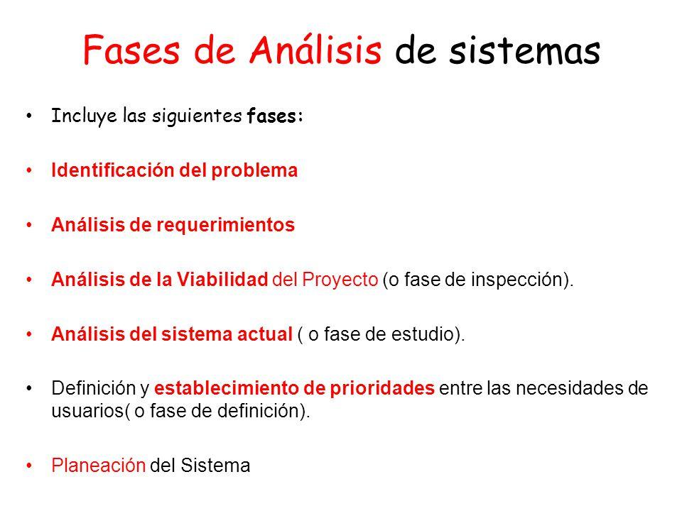 Fases de Análisis de sistemas Incluye las siguientes fases: Identificación del problema Análisis de requerimientos Análisis de la Viabilidad del Proyecto (o fase de inspección).