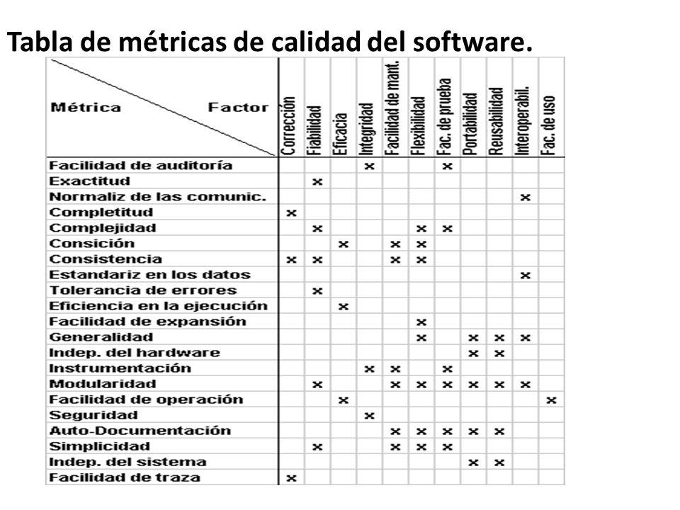 Tabla de métricas de calidad del software.