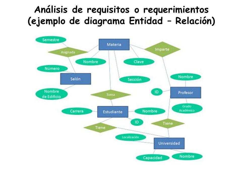 Análisis de requisitos o requerimientos (ejemplo de diagrama Entidad – Relación)