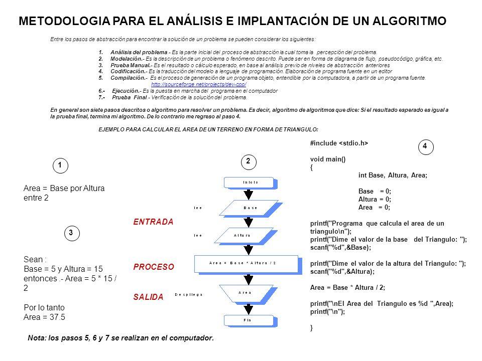 Entre los pasos de abstracción para encontrar la solución de un problema se pueden considerar los siguientes: 1.Análisis del problema.- Es la parte in