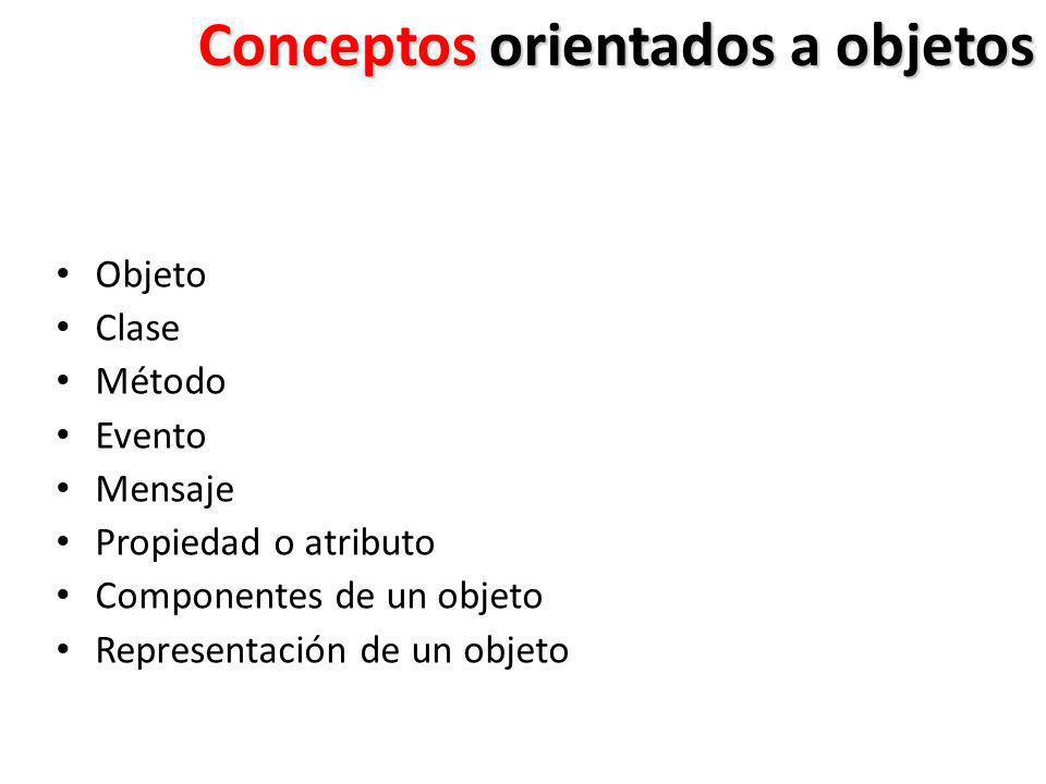 Conceptos orientados a objetos Objeto Clase Método Evento Mensaje Propiedad o atributo Componentes de un objeto Representación de un objeto