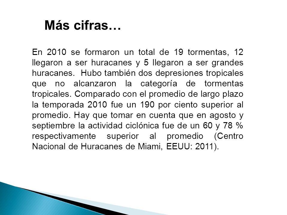 Más cifras… En 2010 se formaron un total de 19 tormentas, 12 llegaron a ser huracanes y 5 llegaron a ser grandes huracanes.