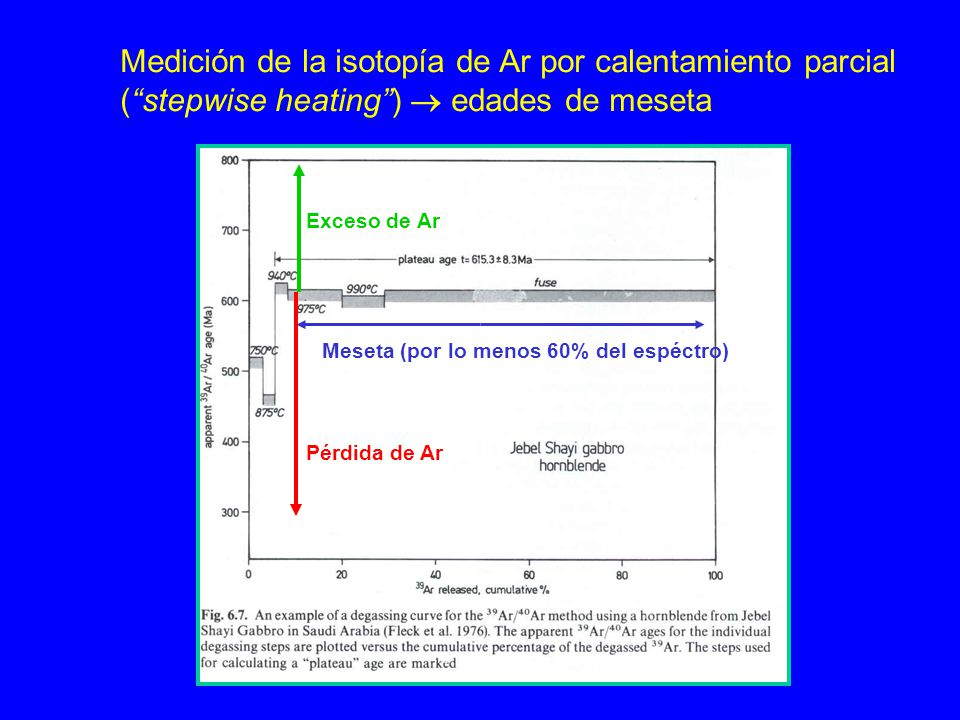 Medición de la isotopía de Ar por calentamiento parcial (stepwise heating) edades de meseta Pérdida de Ar Exceso de Ar Meseta (por lo menos 60% del es