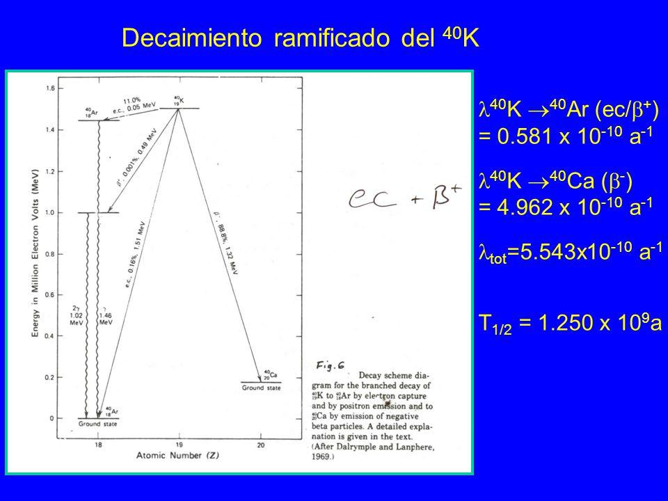 Decaimiento ramificado del 40 K 40 K 40 Ar (ec/ + ) = 0.581 x 10 -10 a -1 40 K 40 Ca ( - ) = 4.962 x 10 -10 a -1 tot =5.543x10 -10 a -1 T 1/2 = 1.250