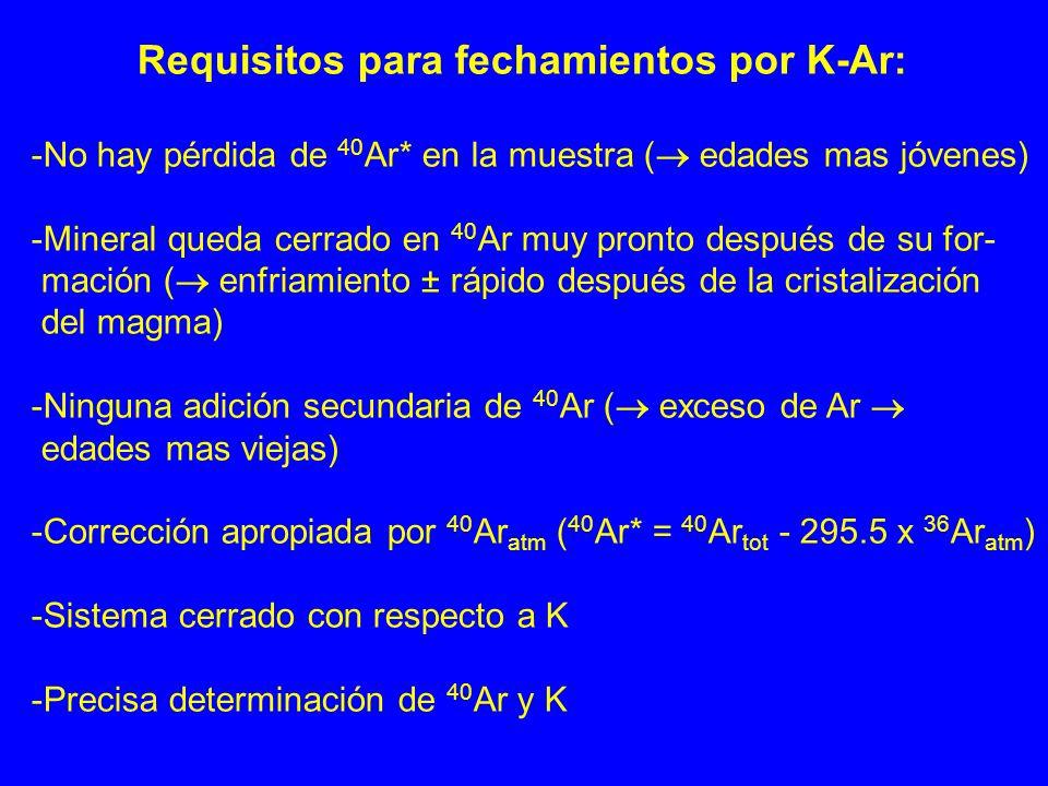 Requisitos para fechamientos por K-Ar: -No hay pérdida de 40 Ar* en la muestra ( edades mas jóvenes) -Mineral queda cerrado en 40 Ar muy pronto despué
