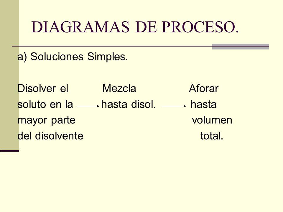 DIAGRAMAS DE PROCESO. a) Soluciones Simples. Disolver el Mezcla Aforar soluto en la hasta disol. hasta mayor parte volumen del disolvente total.