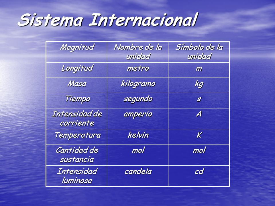 Sistema Internacional cdcandela Intensidad luminosa molmol Cantidad de sustancia KkelvinTemperatura Aamperio Intensidad de corriente ssegundoTiempo kgkilogramoMasa mmetroLongitud Símbolo de la unidad Nombre de la unidad Magnitud