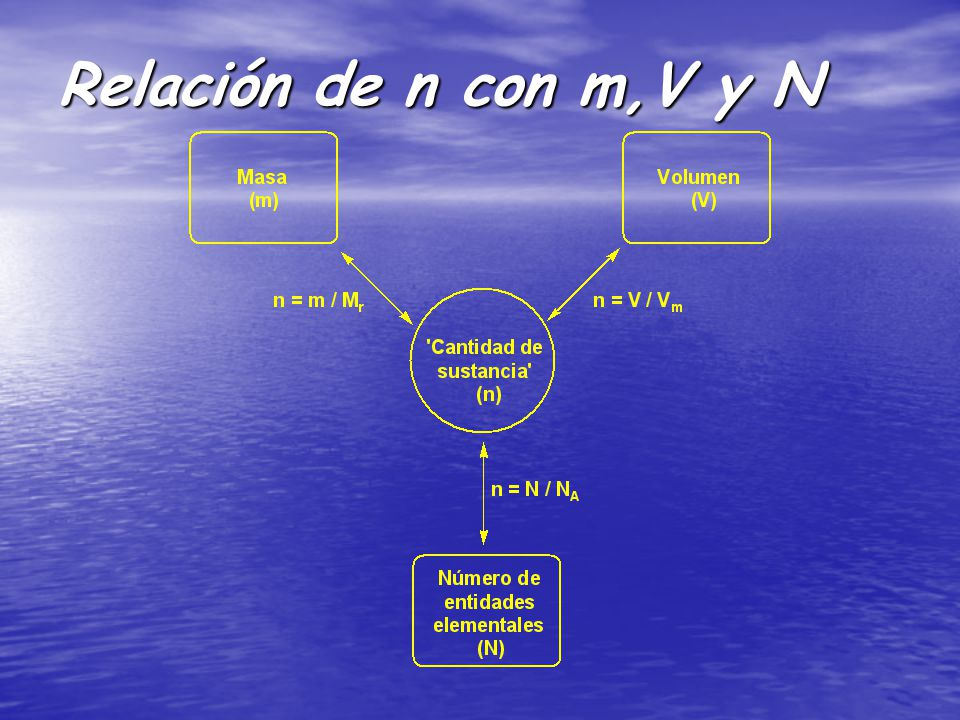 Relación de n con m,V y N
