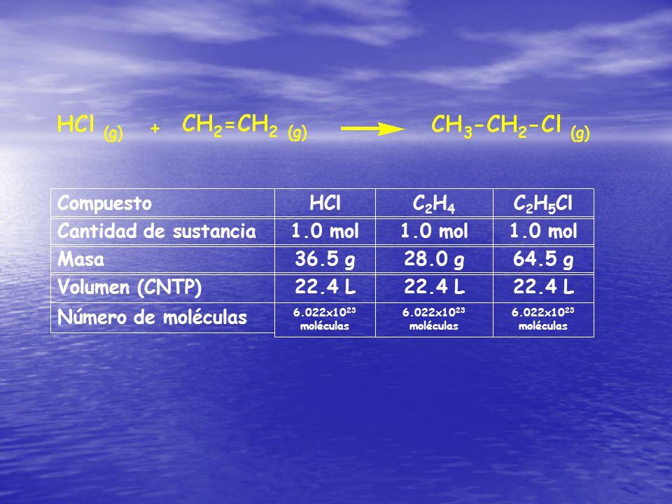 Compuesto Cantidad de sustancia Masa Volumen (CNTP) HCl 1.0 mol 36.5 g 22.4 L C2H4C2H4 1.0 mol 28.0 g 22.4 L C 2 H 5 Cl 1.0 mol 64.5 g 22.4 L Número de moléculas 6.022x10 23 moléculas