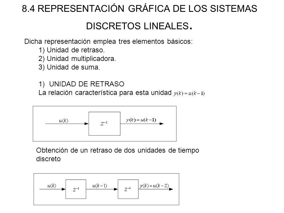 8.4 REPRESENTACIÓN GRÁFICA DE LOS SISTEMAS DISCRETOS LINEALES. Dicha representación emplea tres elementos básicos: 1) Unidad de retraso. 2) Unidad mul