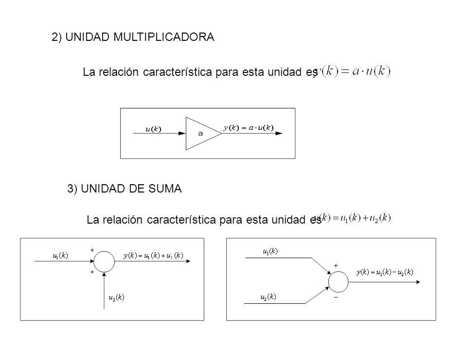 2) UNIDAD MULTIPLICADORA La relación característica para esta unidad es 3) UNIDAD DE SUMA La relación característica para esta unidad es