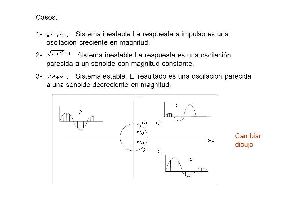 Casos: 1-. Sistema inestable.La respuesta a impulso es una oscilación creciente en magnitud. 2-. Sistema inestable.La respuesta es una oscilación pare