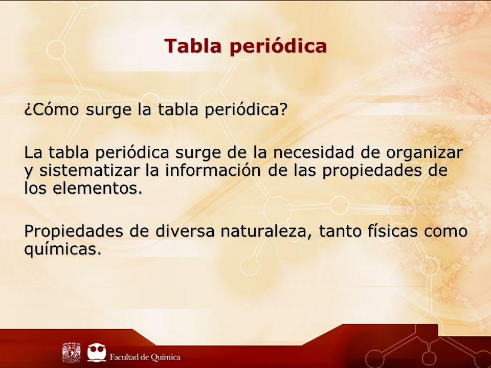 Tabla periódica ¿Cómo surge la tabla periódica.