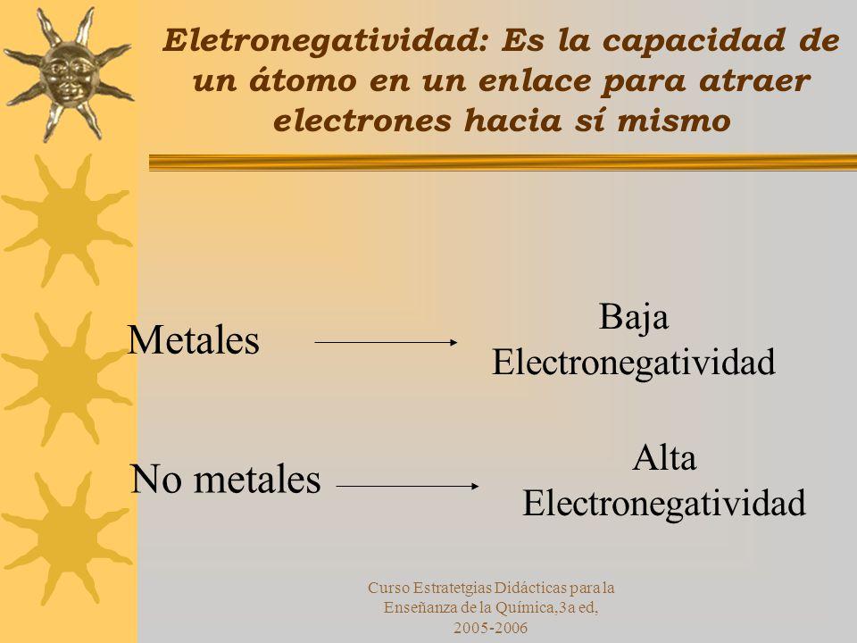 Curso Estratetgias Didácticas para la Enseñanza de la Química,3a ed, 2005-2006 Eletronegatividad: Es la capacidad de un átomo en un enlace para atraer electrones hacia sí mismo Metales Baja Electronegatividad No metales Alta Electronegatividad