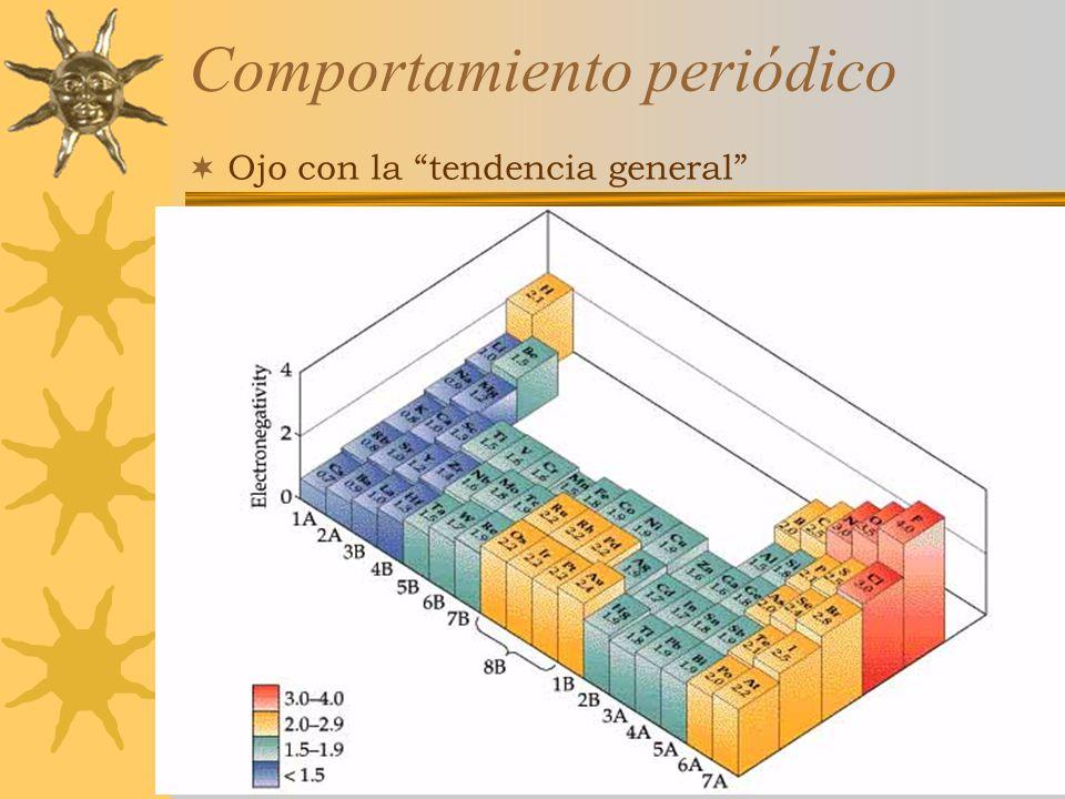 Curso Estratetgias Didácticas para la Enseñanza de la Química,3a ed, 2005-2006 Comportamiento periódico Ojo con la tendencia general