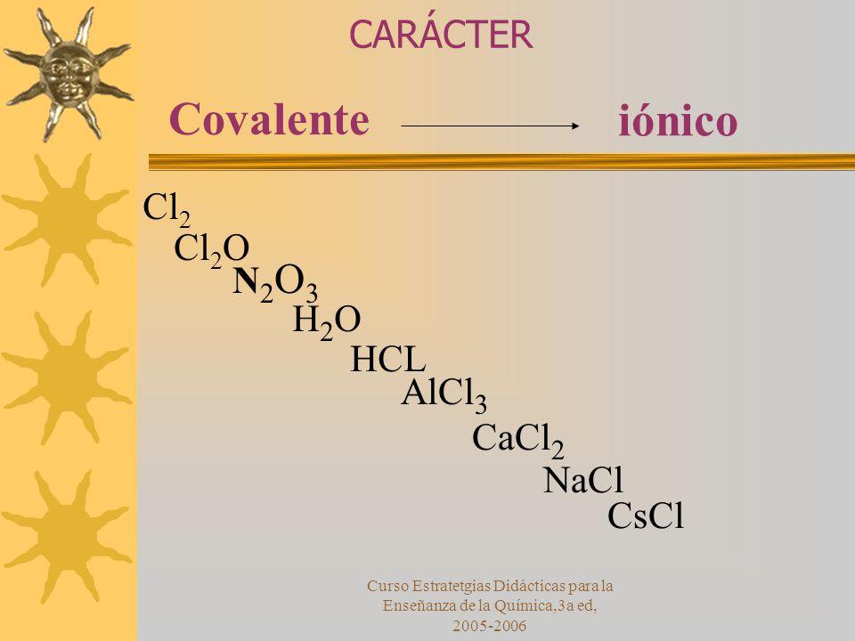 Curso Estratetgias Didácticas para la Enseñanza de la Química,3a ed, 2005-2006 Covalente iónico Cl 2 Cl 2 O N2O3N2O3 H2OH2O HCL AlCl 3 CaCl 2 NaCl CsCl CARÁCTER