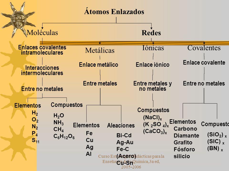 Curso Estratetgias Didácticas para la Enseñanza de la Química,3a ed, 2005-2006 Átomos Enlazados Moléculas Redes Metálicas IónicasCovalentes Enlace metálicoEnlace iónico Enlace covalente Entre metales y no metales Entre metalesEntre no metales Compuestos Elementos Aleaciones Compuestos Enlaces covalentes intramoleculares Interacciones intermoleculares Entre no metales Elementos Compuestos H 2 O 2 N 2 P 4 S 11 H 2 O NH 3 CH 4 C 6 H 12 O 6 Fe Cu Ag Al Bi-Cd Ag-Au Fe-C (Acero) Cu-Sn (NaCl) x (K 2 SO 4 ) x (CaCO 3 ) x Carbono Diamante Grafito Fósforo silicio (SiO 2 ) x (SIC) x (BN) x