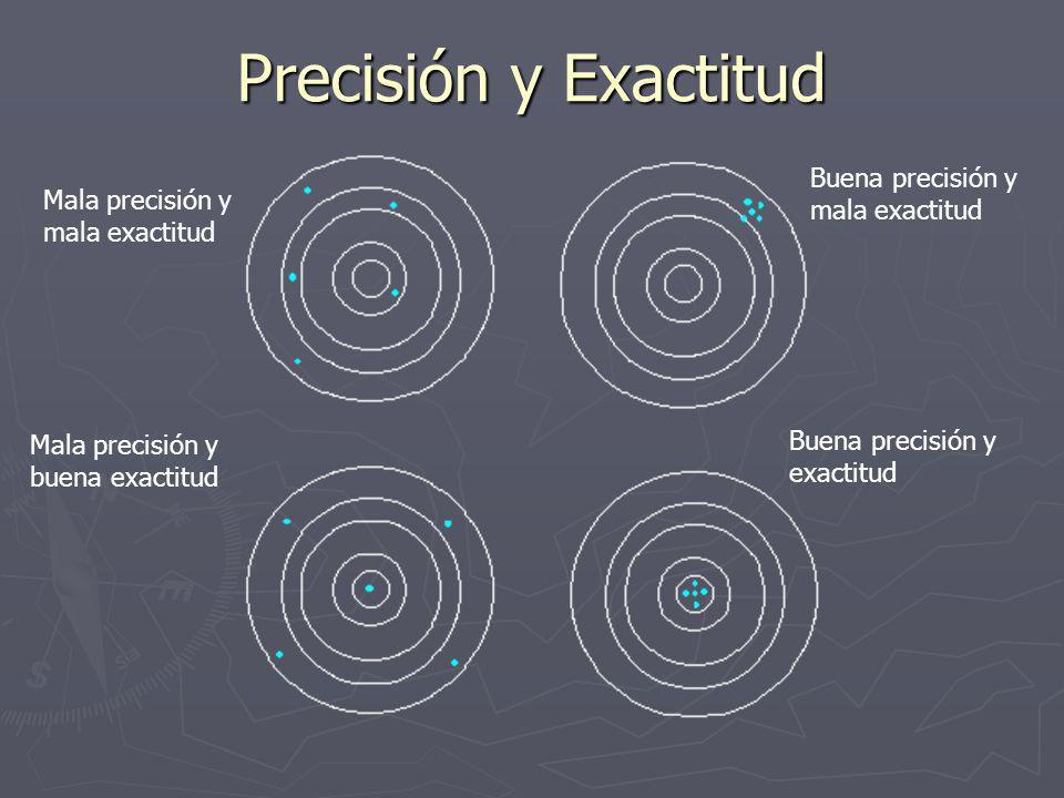 Precisión y Exactitud Mala precisión y mala exactitud Buena precisión y mala exactitud Mala precisión y buena exactitud Buena precisión y exactitud