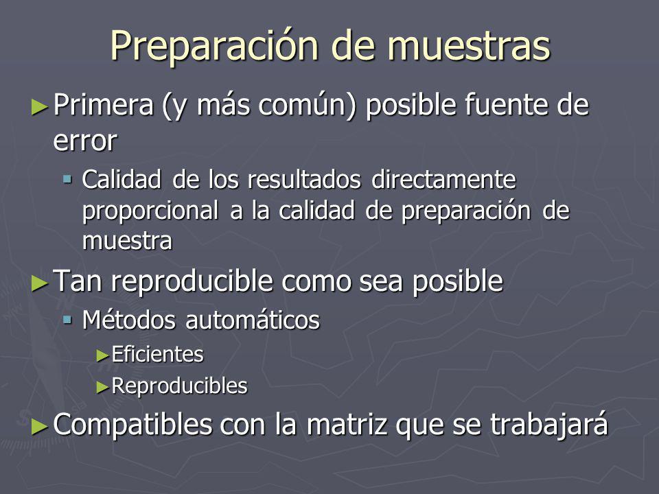 Preparación de muestras Primera (y más común) posible fuente de error Primera (y más común) posible fuente de error Calidad de los resultados directamente proporcional a la calidad de preparación de muestra Calidad de los resultados directamente proporcional a la calidad de preparación de muestra Tan reproducible como sea posible Tan reproducible como sea posible Métodos automáticos Métodos automáticos Eficientes Eficientes Reproducibles Reproducibles Compatibles con la matriz que se trabajará Compatibles con la matriz que se trabajará