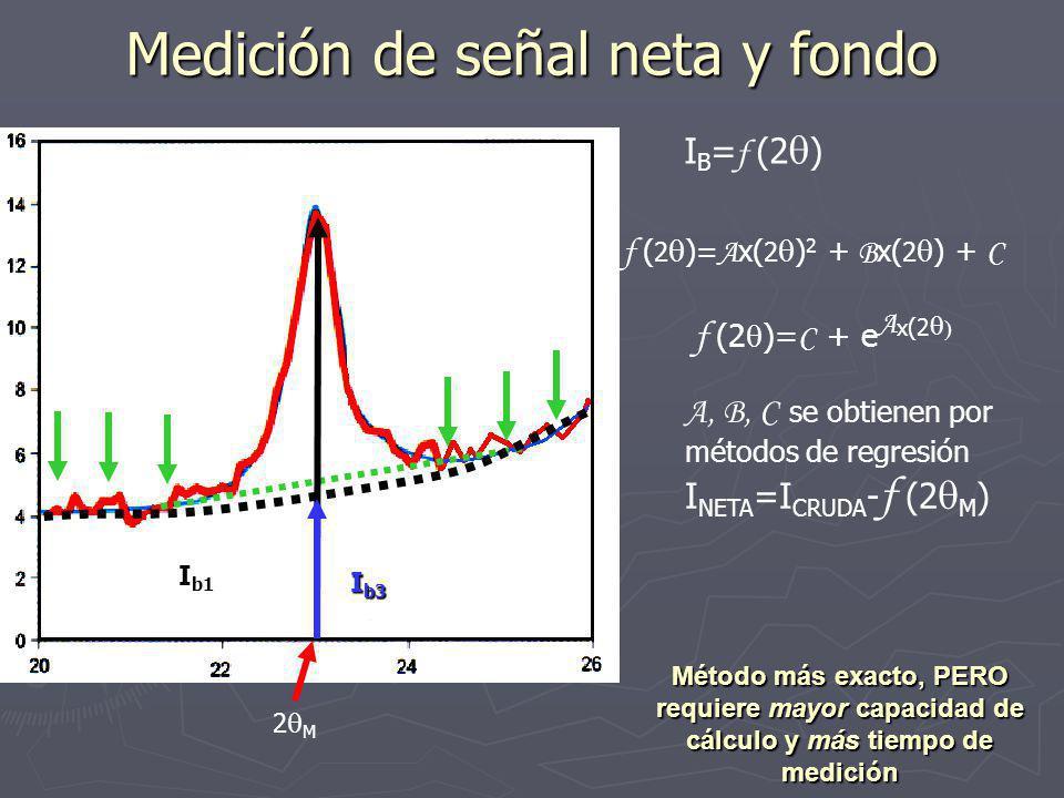 Medición de señal neta y fondo I b1 I B = f (2 ) f ( 2 )= A x( 2 ) 2 + B x( 2 ) + C f (2 )= C + e A x(2 I b3 A, B, C se obtienen por métodos de regresión I NETA =I CRUDA - f (2 M ) 2 M Método más exacto, PERO requiere mayor capacidad de cálculo y más tiempo de medición