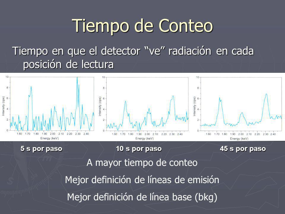 Tiempo de Conteo Tiempo en que el detector ve radiación en cada posición de lectura 5 s por paso 10 s por paso45 s por paso A mayor tiempo de conteo Mejor definición de líneas de emisión Mejor definición de línea base (bkg)