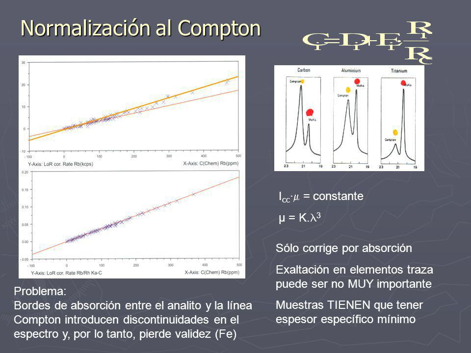 Normalización al Compton I cc · = constante μ = K.