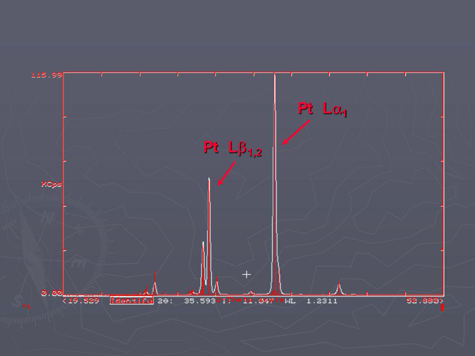 Filtros de radiación Eliminación (reducción) de interferencias espectrales generadas por radiación característica del tubo Eliminación (reducción) de interferencias espectrales generadas por radiación característica del tubo lámina de 200 m de Cu Material en función de línea que eliminar y ánodo Sin Filtro