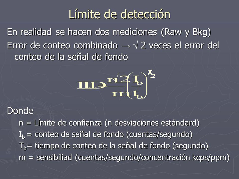 Límite de detección En realidad se hacen dos mediciones (Raw y Bkg) Error de conteo combinado 2 veces el error del conteo de la señal de fondo Donde n = Límite de confianza (n desviaciones estándard) I b = conteo de señal de fondo (cuentas/segundo) T b = tiempo de conteo de la señal de fondo (segundo) m = sensibiliad (cuentas/segundo/concentración kcps/ppm)