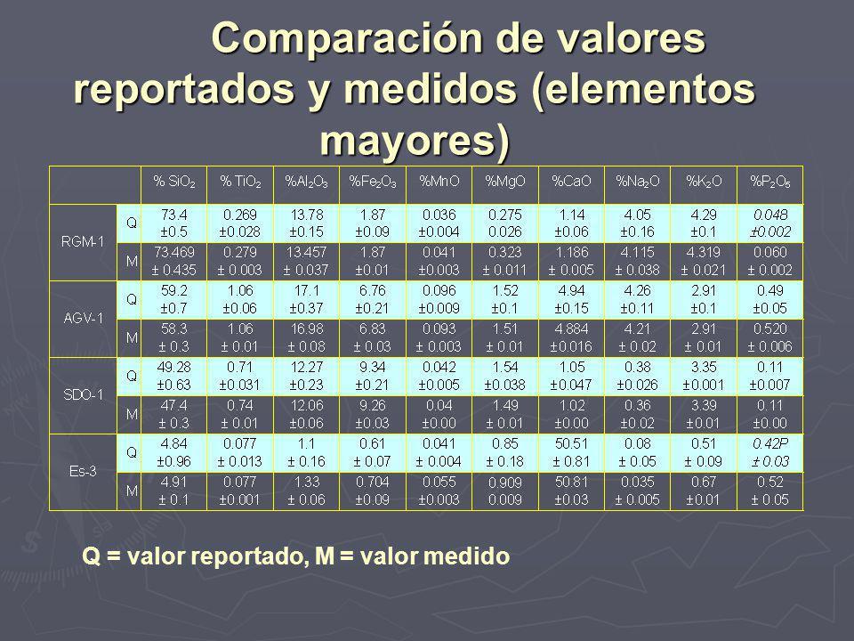 Comparación de valores reportados y medidos (elementos mayores) Comparación de valores reportados y medidos (elementos mayores) Q = valor reportado, M = valor medido