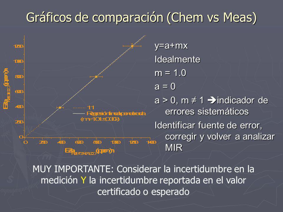 Gráficos de comparación (Chem vs Meas) y=a+mxIdealmente m = 1.0 a = 0 a > 0, m 1 indicador de errores sistemáticos Identificar fuente de error, corregir y volver a analizar MIR MUY IMPORTANTE: Considerar la incertidumbre en la medición Y la incertidumbre reportada en el valor certificado o esperado