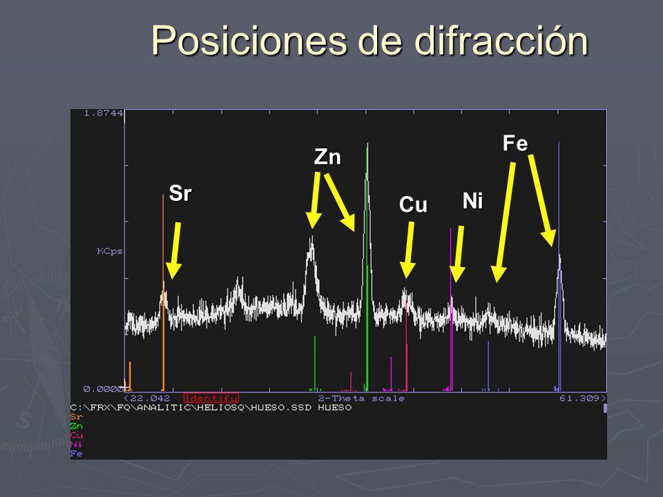Parámetros Fundamentales Basado en el conocimiento profundo de la física de los Rayos X y su interacción con la materia (Sherman (1955) o Shiraiwa y Fujino (1974)) Basado en el conocimiento profundo de la física de los Rayos X y su interacción con la materia (Sherman (1955) o Shiraiwa y Fujino (1974)) I p = Intensidad fluorescente primaria del analito I s = Intensidad secundaria W i = fracción en peso del i 1,2 = ángulo de incidencia y despegue ( ) = coeficiente de absorción de i a la longitud de onda de emisión primaria ( j ) = coeficiente de absorción de i en la longitud de onda del elemento de la matriz j K = (r-1)/r = relación de brinco del borde de absorción i = eficiencia de fluorescencia R i = intensidad relativa de i en la serie de emisión I 0 ( = Intensidad del tubo en y en el intervalo