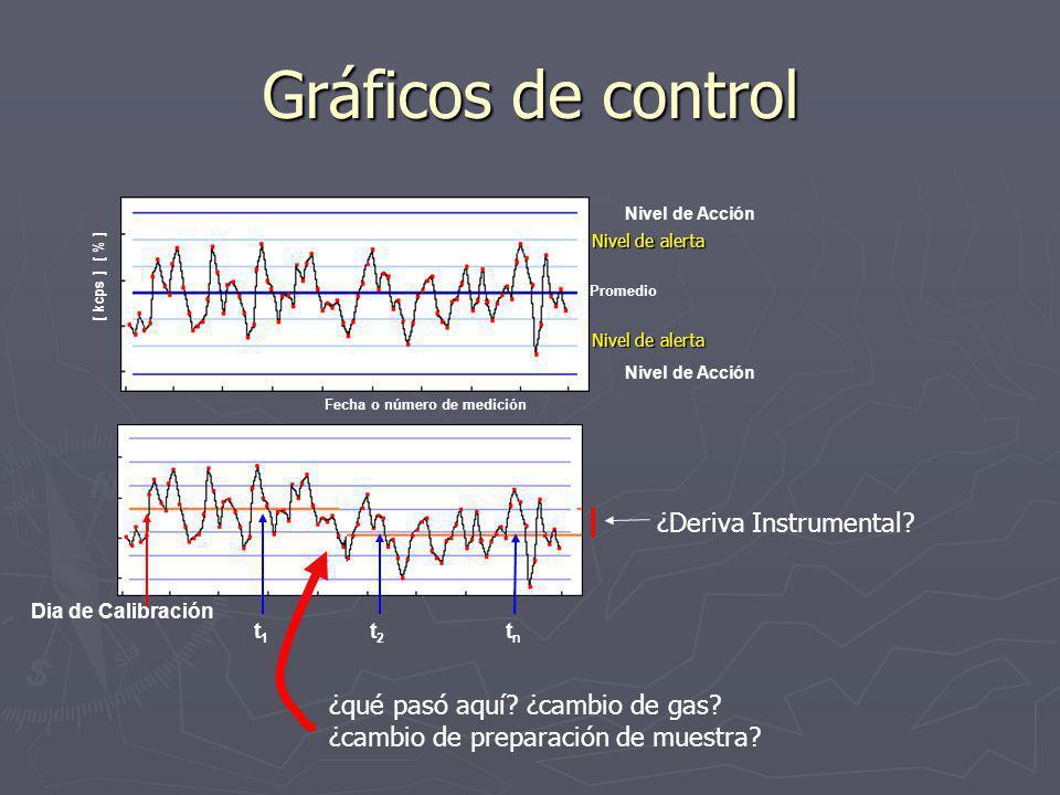 Gráficos de control [ kcps ] [ % ] Fecha o número de medición Nivel de Acción Promedio Nivel de alerta Dia de Calibración t1t1 t2t2 tntn ¿Deriva Instrumental.