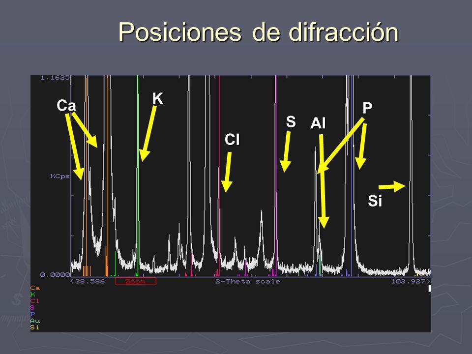 Mayor intensidad posible Condiciones de excitación (kV y mA) adecuados Condiciones de excitación (kV y mA) adecuados Energía suficiente para excitar la línea adecuada Energía suficiente para excitar la línea adecuada Señal de fondo mínima Señal de fondo mínima Cristal analizador con mayor reflectancia posible Cristal analizador con mayor reflectancia posible Colimador(es) adecuado(s) Colimador(es) adecuado(s) Detectores adecuados Detectores adecuados Centelleo Centelleo Flujo Flujo Centelleo + Flujo Centelleo + Flujo cps/ppm o kcps/% cps/ppm o kcps/% Evalúa sensibilidad