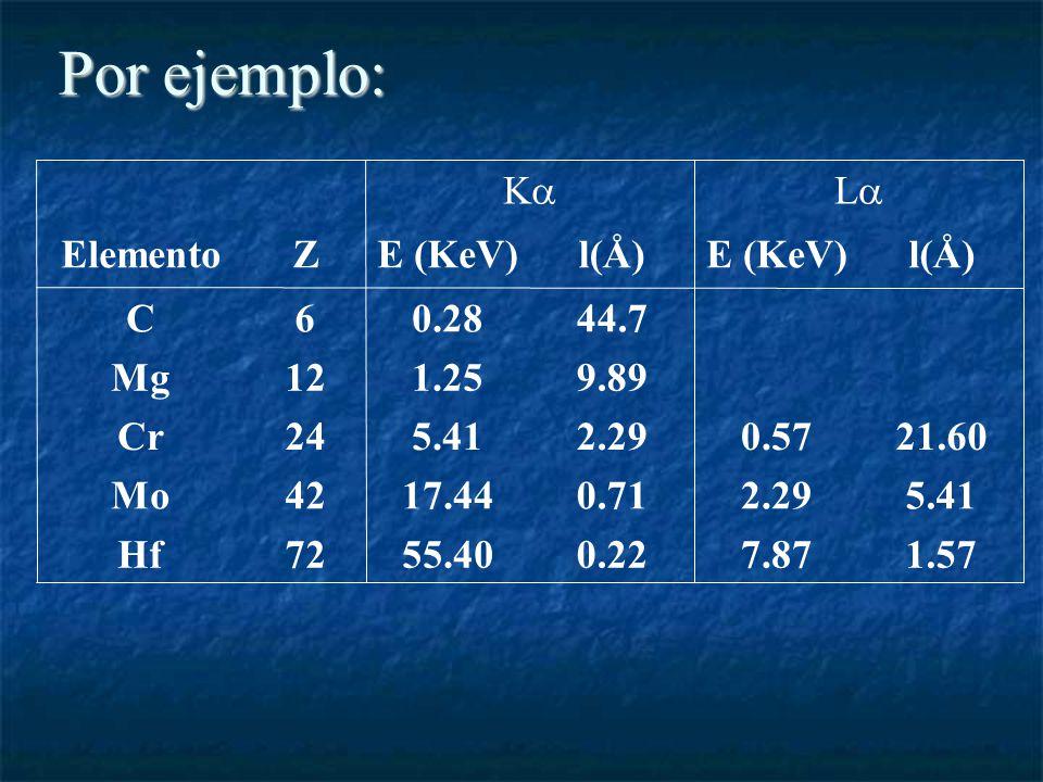Por ejemplo: 1.577.870.2255.4072Hf 5.412.290.7117.4442Mo 21.600.572.295.4124Cr 9.891.2512Mg 44.70.286C l(Å)E (KeV)l(Å)E (KeV)ZElemento L K