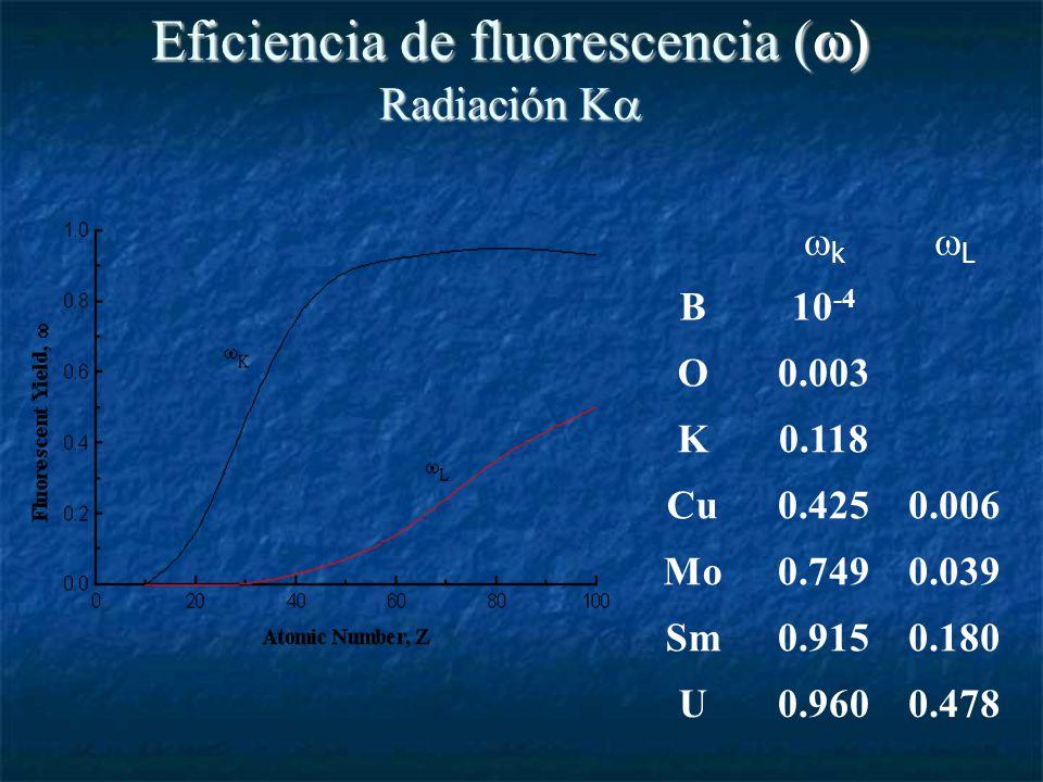 Eficiencia de fluorescencia ( Radiación K Eficiencia de fluorescencia ( Radiación K 10 -4 B 0.4780.960U 0.1800.915Sm 0.0390.749Mo 0.0060.425Cu 0.118K