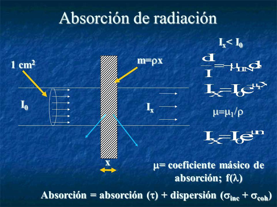 Absorción de radiación 1 cm 2 I0I0I0I0 IxIxIxIx x m= x I x < I 0 = coeficiente másico de absorción; f( ) = coeficiente másico de absorción; f( ) Absor