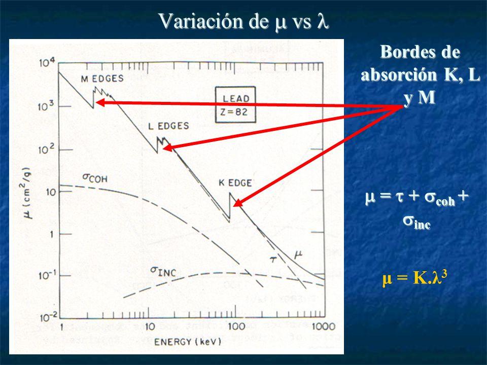 Variación de vs Variación de vs Bordes de absorción K, L y M = + coh + inc = + coh + inc μ = K.λ 3