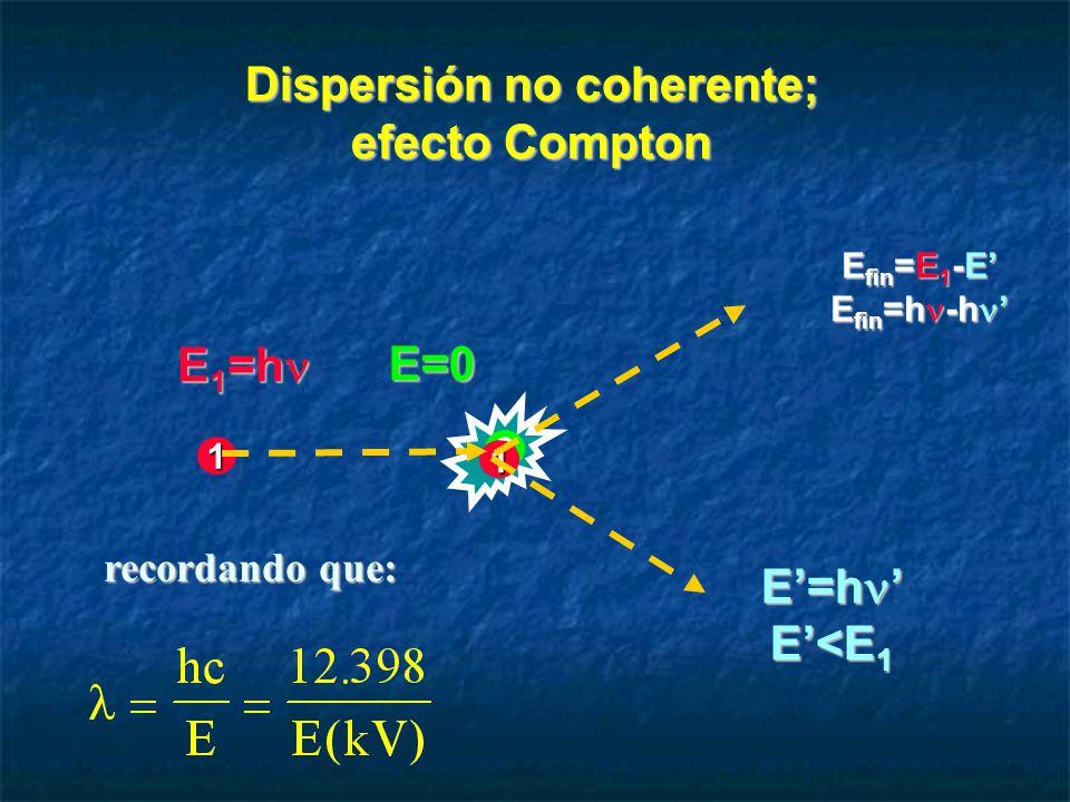 Dispersión no coherente; efecto Compton E 1 =h E 1 =h E=0 E=h E=h E<E 1 E fin =E 1 -E E fin =h -h E fin =h -h 1 2 1 recordando que: