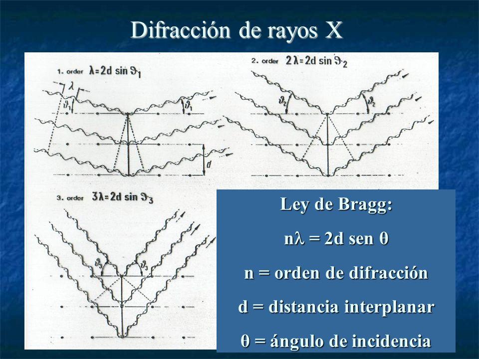 Difracción de rayos X Ley de Bragg: n = 2d sen θ n = orden de difracción d = distancia interplanar θ = ángulo de incidencia
