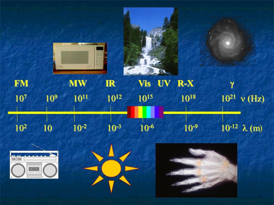 10 7 10 9 10 11 10 12 10 15 10 18 10 21 (Hz) 10 2 10 10 -2 10 -3 10 -6 10 -9 10 -12 (m 10 2 10 10 -2 10 -3 10 -6 10 -9 10 -12 (m) FMMW IR Vis UV R-X F