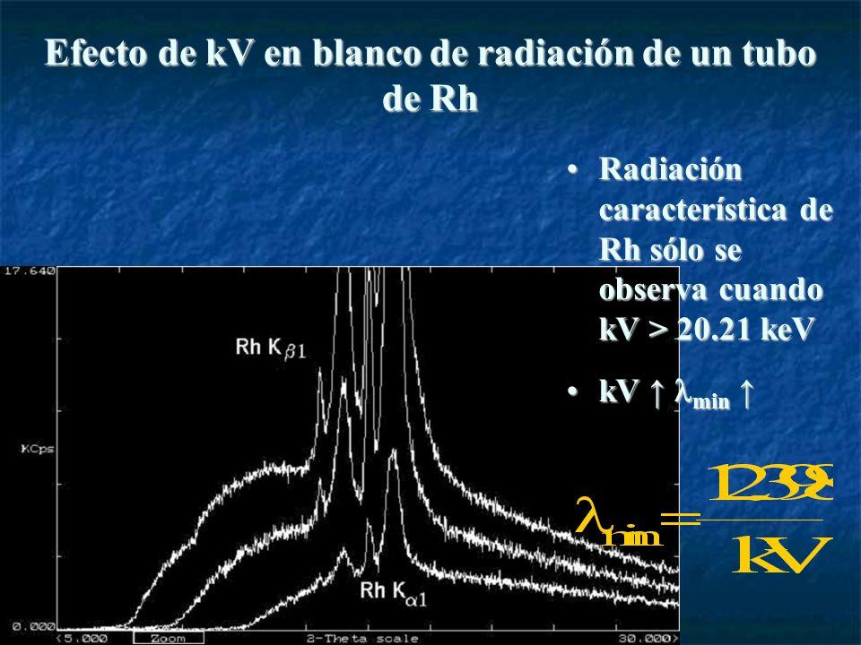 Efecto de kV en blanco de radiación de un tubo de Rh Radiación característica de Rh sólo se observa cuando kV > 20.21 keVRadiación característica de Rh sólo se observa cuando kV > 20.21 keV kV minkV min