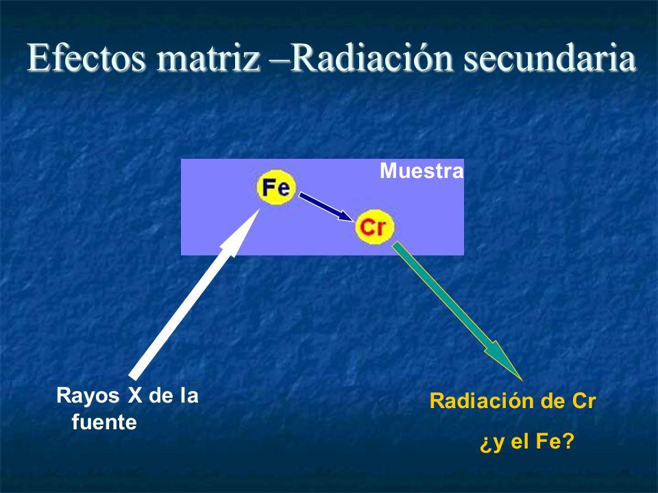 Rayos X de la fuente Radiación de Cr ¿y el Fe Muestra Efectos matriz –Radiación secundaria